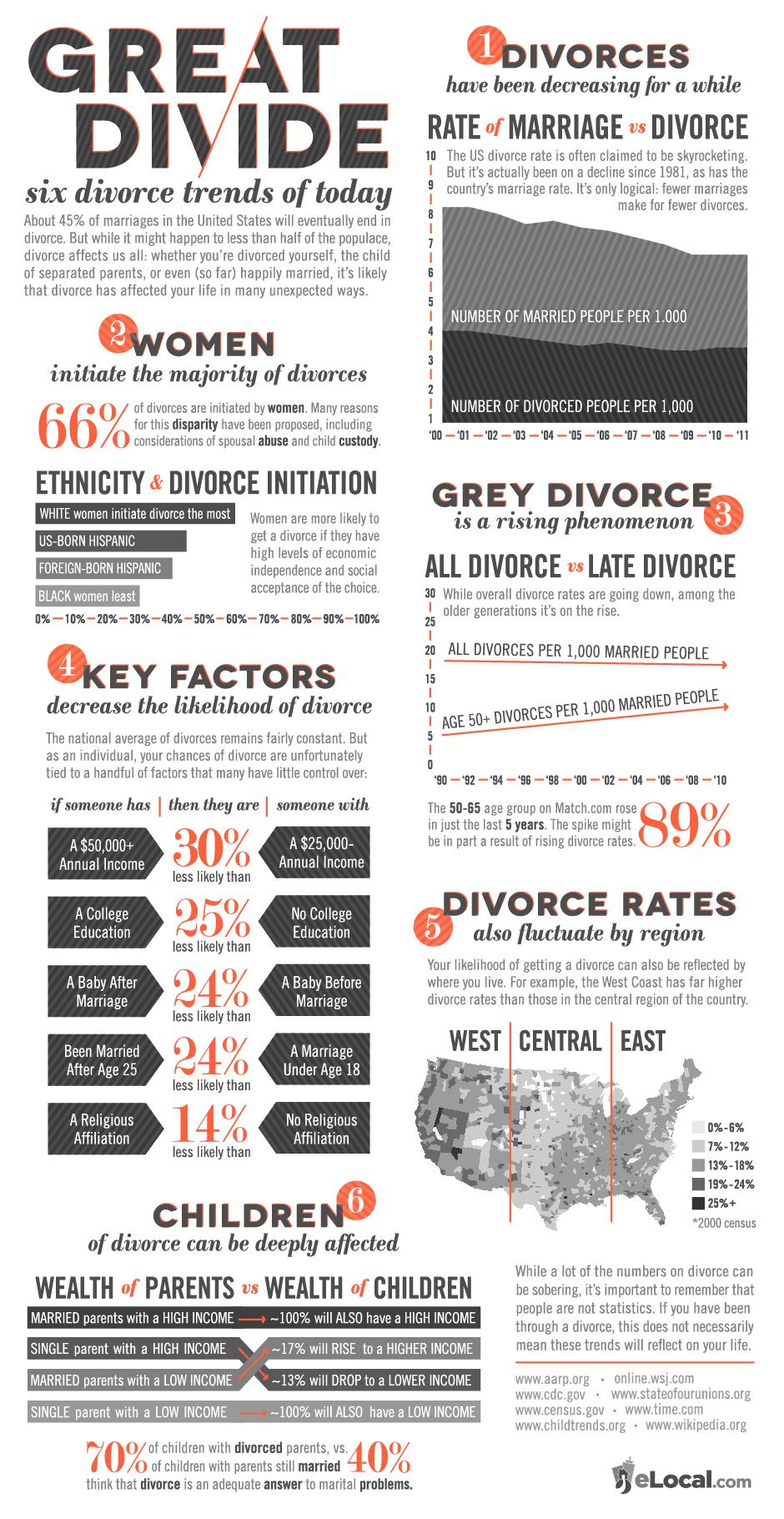 generation x less divorce rate