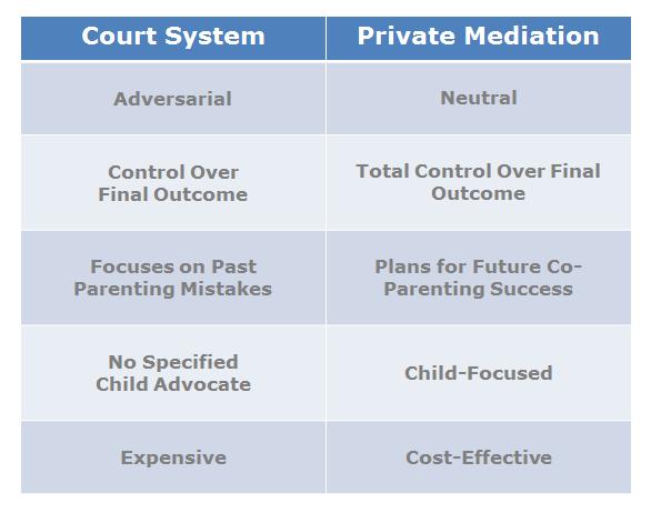 Court v Mediation Chart