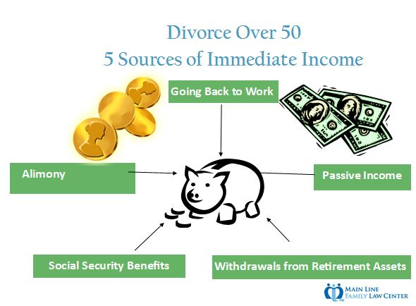 Divorce-over-50-income-streams