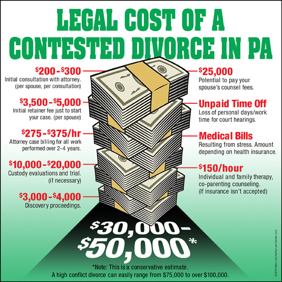 cost of divorce in pa
