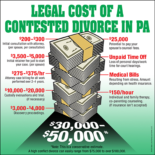 The shocking cost of divorce in pa solutioingenieria Gallery