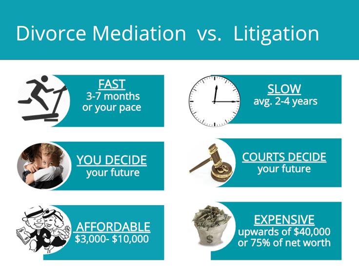 divorce mediator vs lawyer
