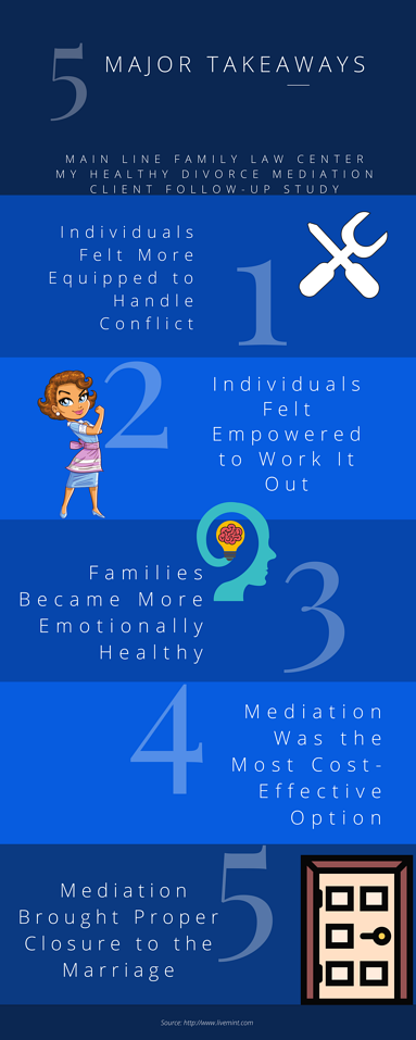 infographic-divorce-mediation-study-research-.png