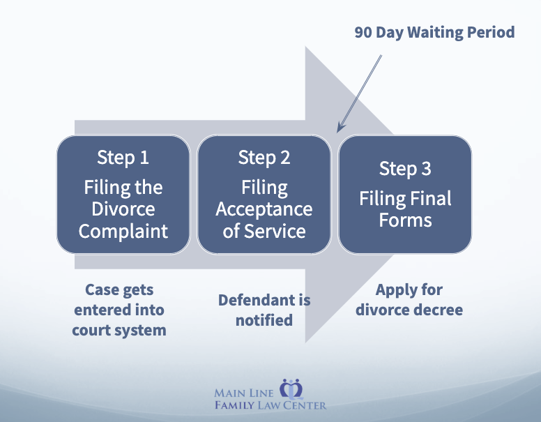 3 step filing process