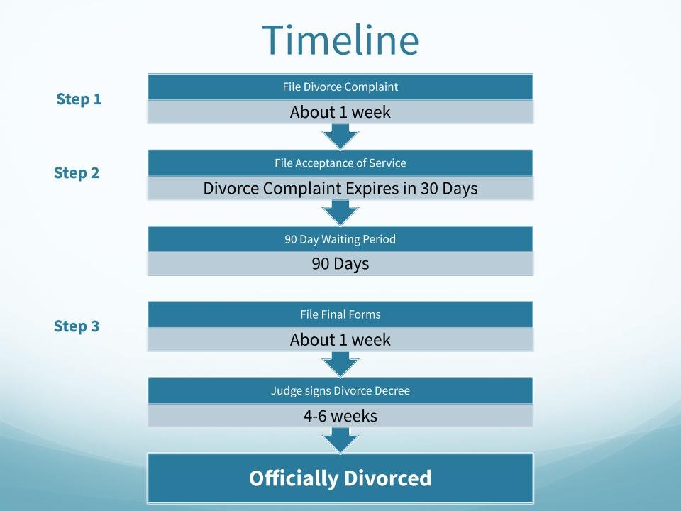 divorce process timeline